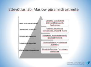 Maslow püramiid ettevõtluses