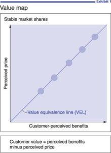 väärtuspakkumine, väärtus kliendile